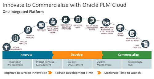 Oracle's Cloud Strategy: An interview with John Kelley - CIMdata