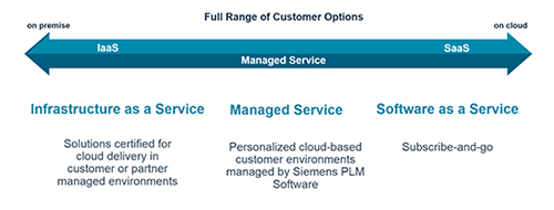 Siemens PLM Software's Cloud Strategy: An interview with