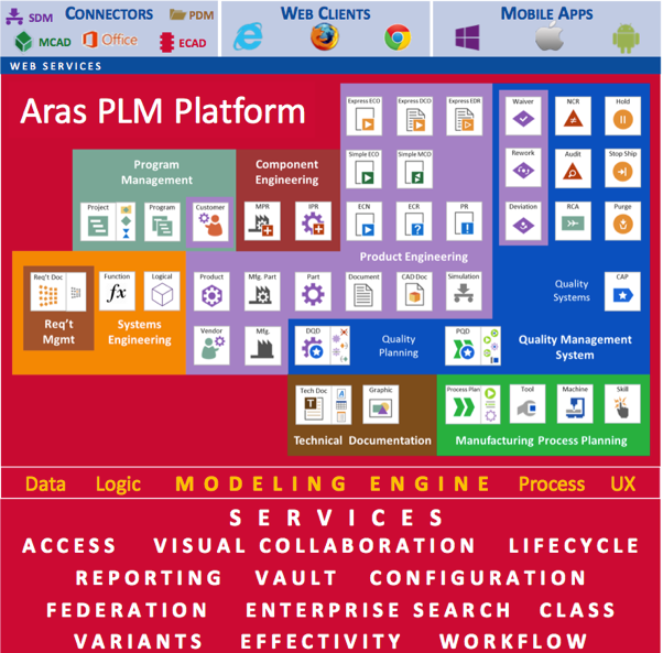 Aras ACE 2017–The Rise of the Platform (Commentary) - CIMdata