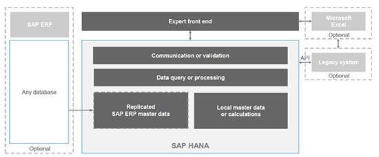 Costing Across Global Value Chains: SAP Product Lifecycle