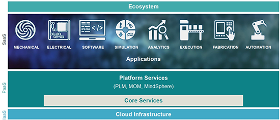 """Innovation without Boundaries"""" the 2018 Siemens PLM Software"""