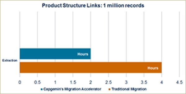 Figure 1—Performance Improvement with Capgemini's Migration Accelerator in Extracting Product Structure Links (Courtesy of Capgemini)
