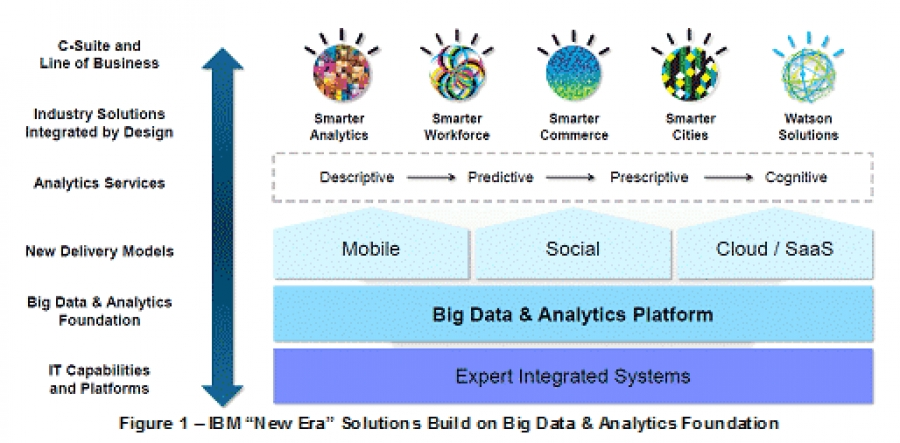 """IBM Software Group: Enabling """"A New Era of Smart"""