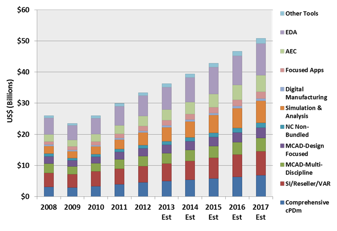 CIMdata Publishes PLM Market and Solution Provider Report
